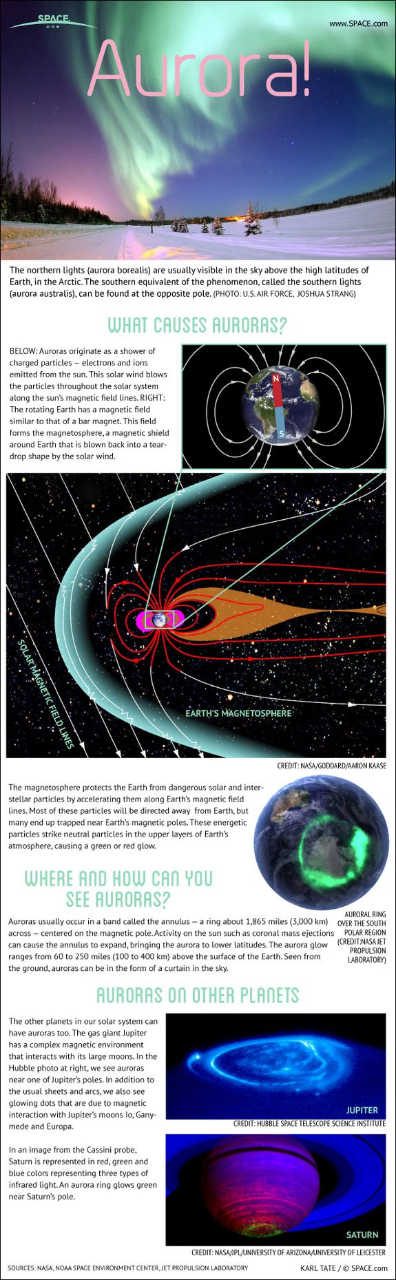 The northern lights are more formally known as auroras, and are caused by interactions between the solar wind and the Earth's magnetic field. #infographic