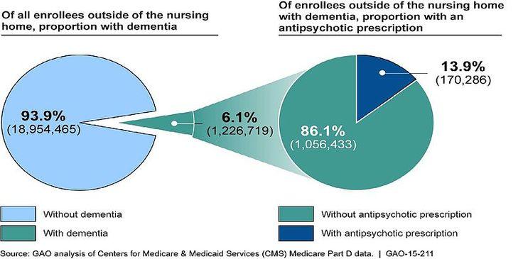 File:Older Adult Medicare Part D Enrollees.jpg