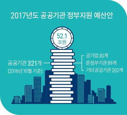 [NABO브리핑7호] 2017년도 공공기관 정부지원 예산안은 52.1조 원입니다. 따라서 예정처는 사업의 현안을 중점 평가하고, 사업규모가 큰 기관 등을 중심으로 정부지원사업의 적정성을 평가하였습니다.