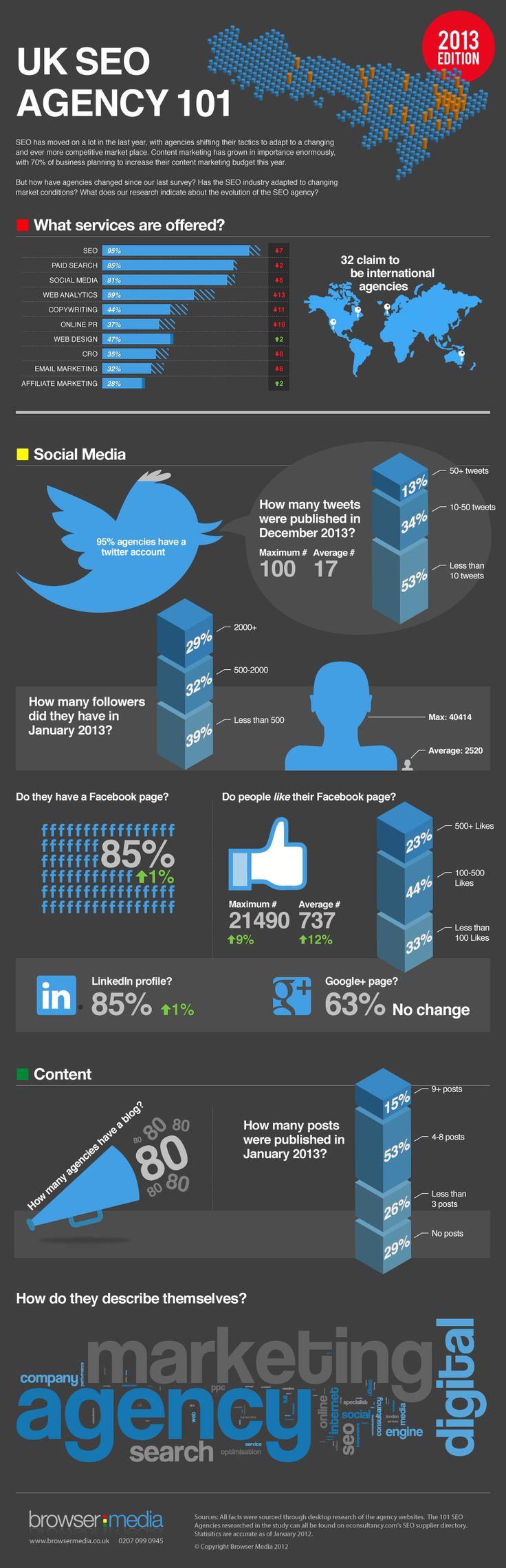 Hoe hebben SEO bureaus social media ingezet? - #infographic #socialmedia