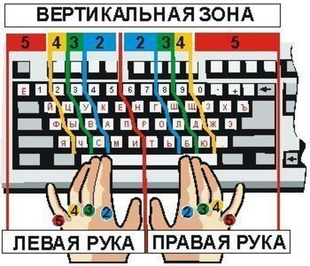 """На заметочку: Как научится печатать """"вслепую"""""""