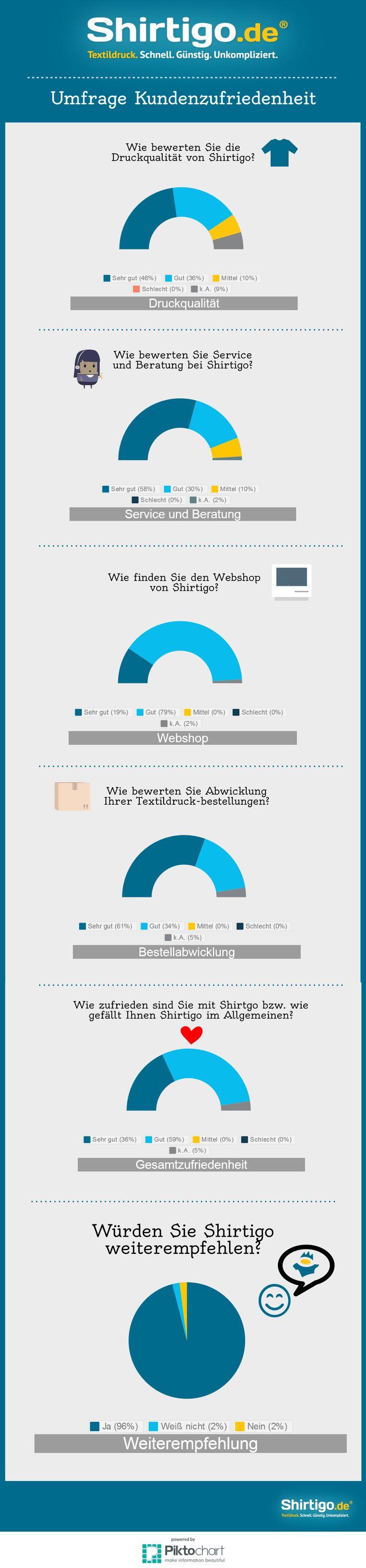 Ergebnisse der #Umfrage zum #Textildruck: 96% Weiterempfehlungsrate! :-) Also, nichts wie los und #Shirts #bedrucken lassen. #Infografik #Business