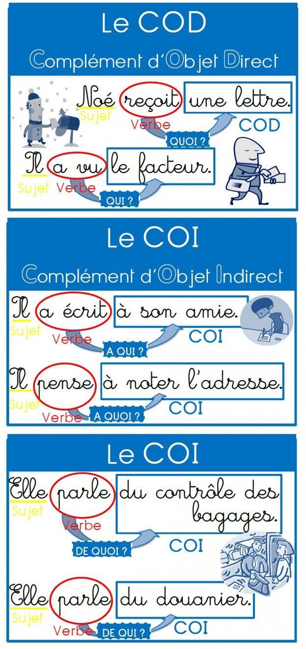Des affiches pour les compléments (COD, COI, Compléments Circonstanciels) | MA MAITRESSE DE CM1-CM2