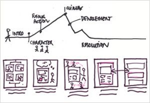 Why We Need Storytellers at the Heart of Product Development | UX Magazine
