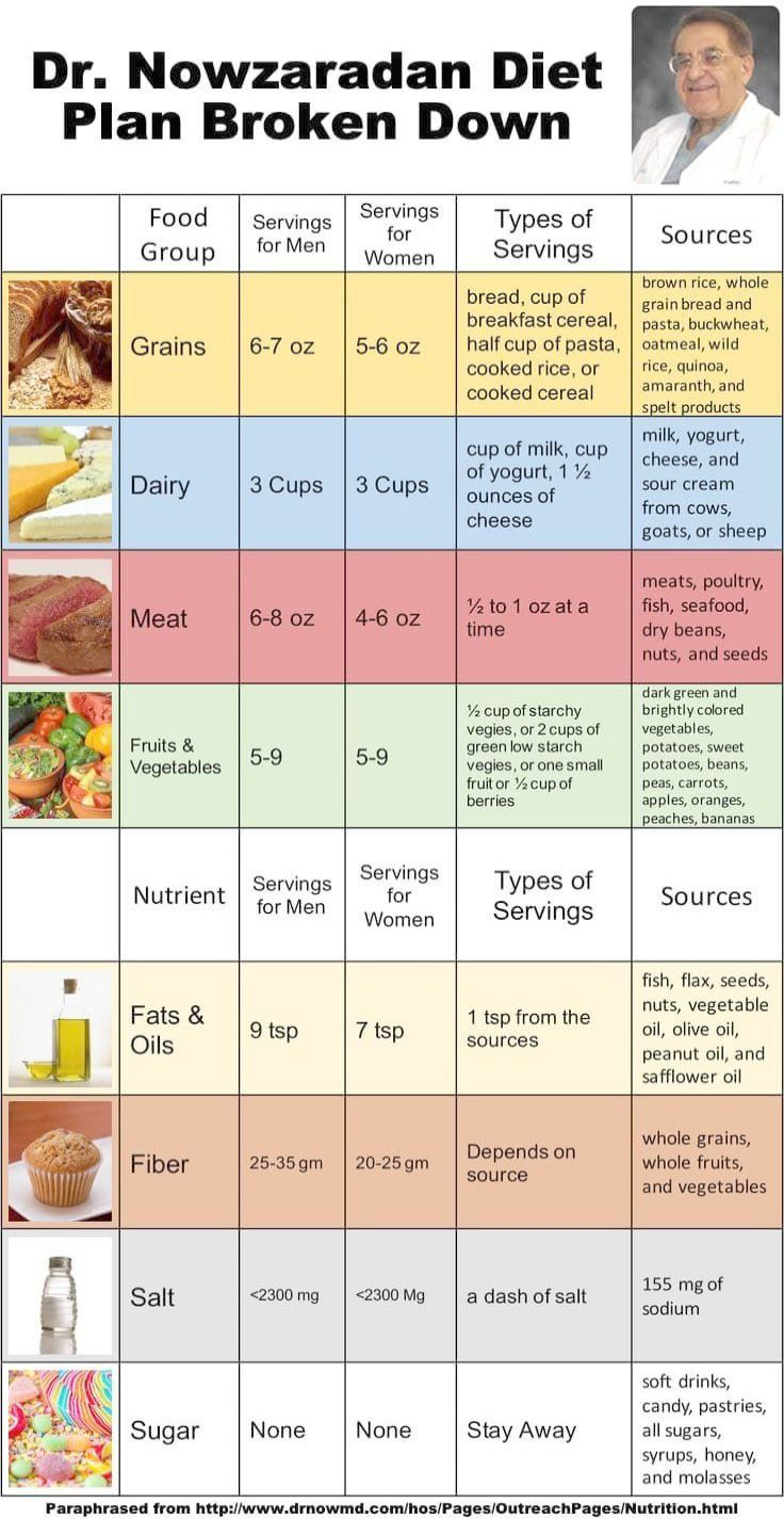 Pin On Weight Loss Diets