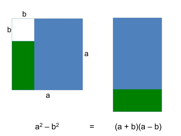 difference of squares of two natural numbers The difference of two natural numbers is always a natural number  product of two numbers b the sum of two numbers c square root of two numbers d remainder of .