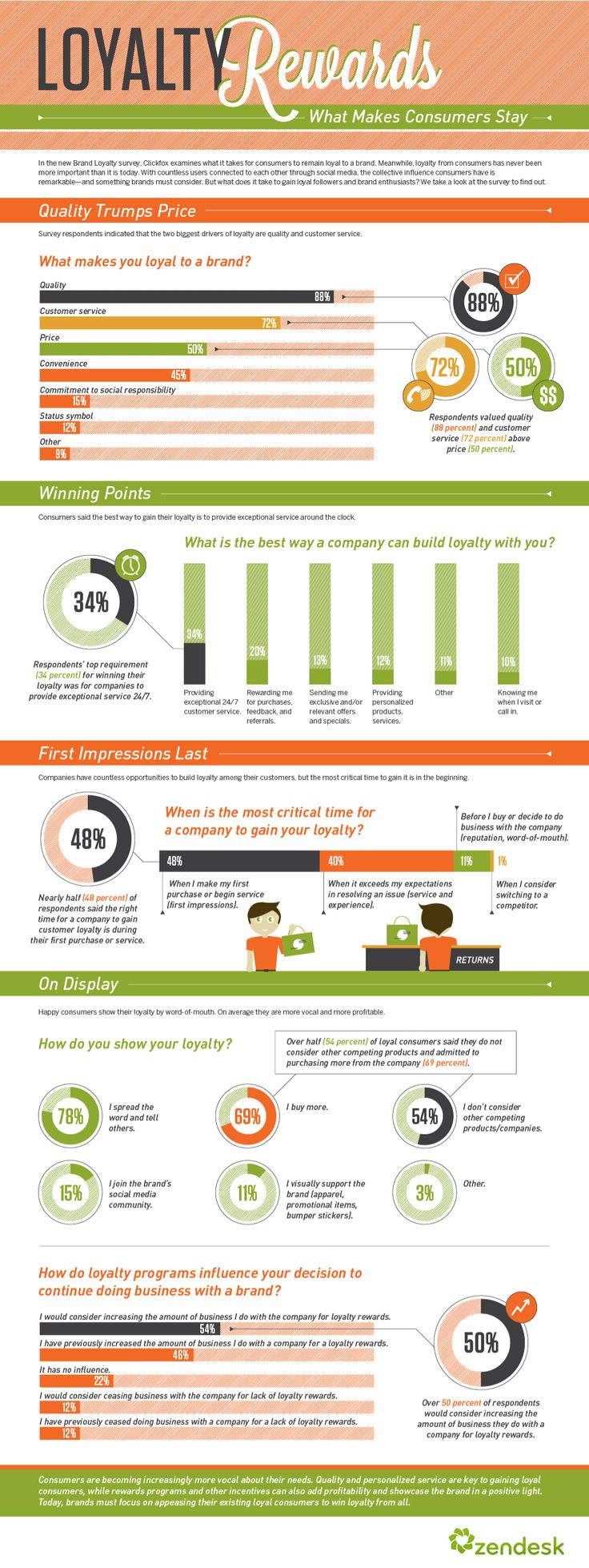 What makes customers stay loyal? #infographic from Zendesk