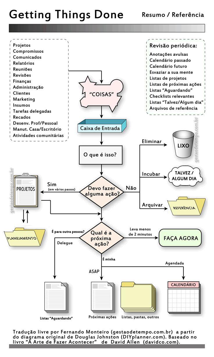 Imagem: GestãodeTempo.com.br