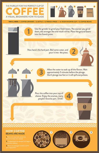 A Cup Of Coffee #infografía