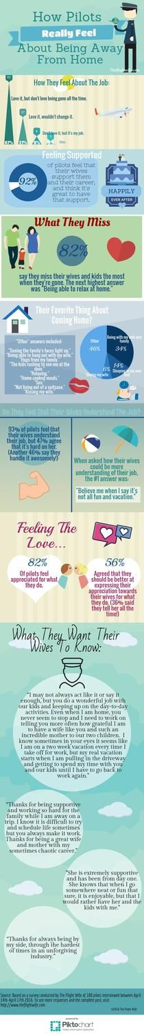 How Pilots Really Feel About Being Gone | Piktochart Infographic Editor