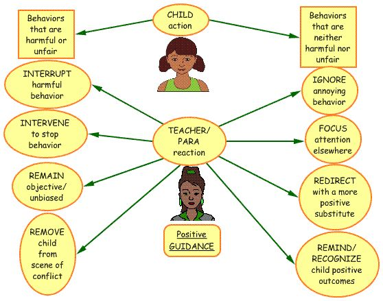 reflective practice in childcare Reflective practice is learning from everyday situations and issues and concerns that arise which form part of our daily routine while working in an e.