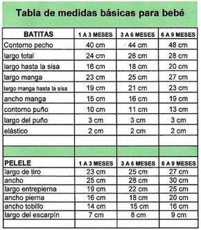 Me resultó súper útil esta tabla de medidas básicas para bebé para ayudarme a calcular mejor los talles, el largo, ancho, contorno, e...