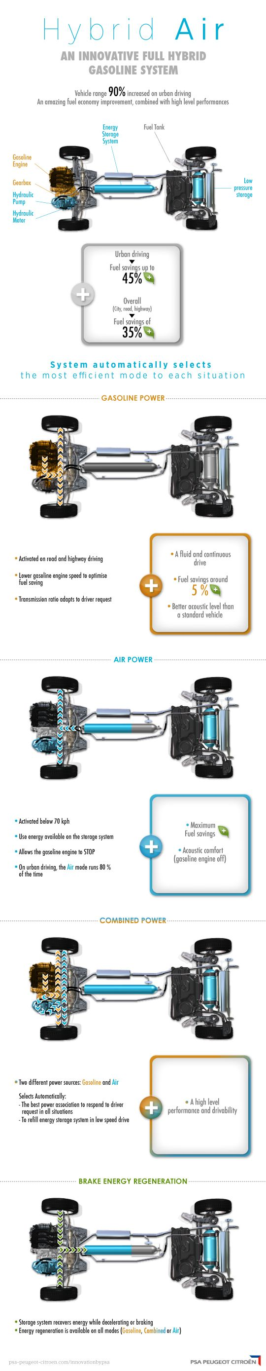 Hybrid air, full hybrid compressed air car engine