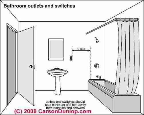 Proper eletrical outlet location in bathrooms (C) Carson Dunlop Associates