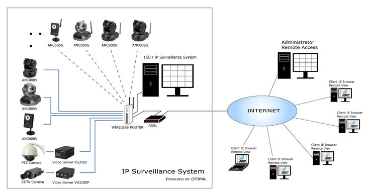 17 best images about wireless surveillance system on pinterest