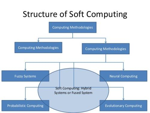soft computing everything you should know details