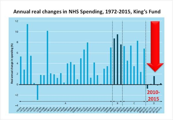 Conservative spending on NHS. Remember this next time Cameron looks into a camera & tells you he's boosted spending