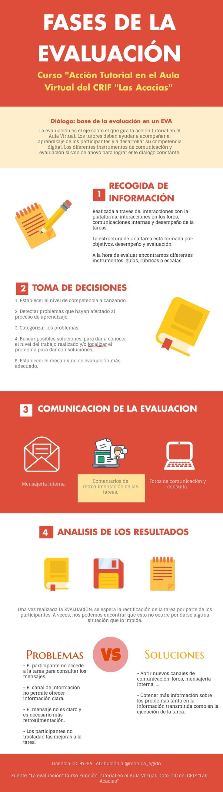 Infografia sobre la Evaluación en e-learning