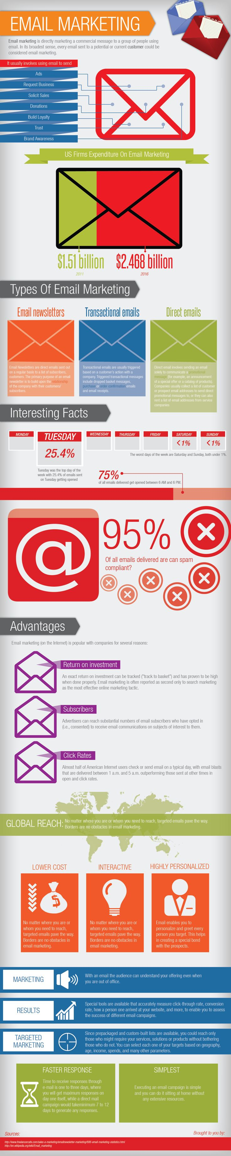 Email Marketing: Better Advertising Than Google's Search Engine?