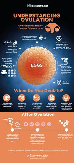 72% of women don't know when they #ovulate. When do you ovulate? Understanding #Ovulation #Infographic