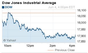The Dow Jones Average Today