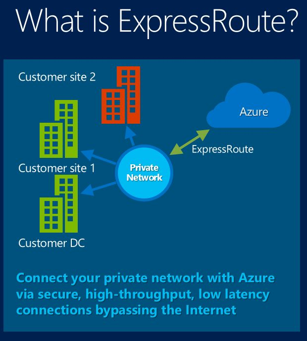 Extending Your Premises to Microsoft Azure with Virtual Networks and ExpressRoute  http://channel9.msdn.com/events/TechEd/NorthAmerica/2014/DCIM-B388#fbid=