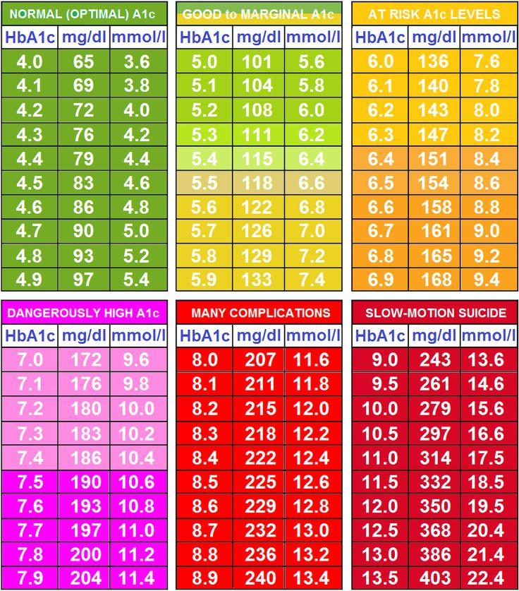 Pdf Blood Levels Sugar Chart