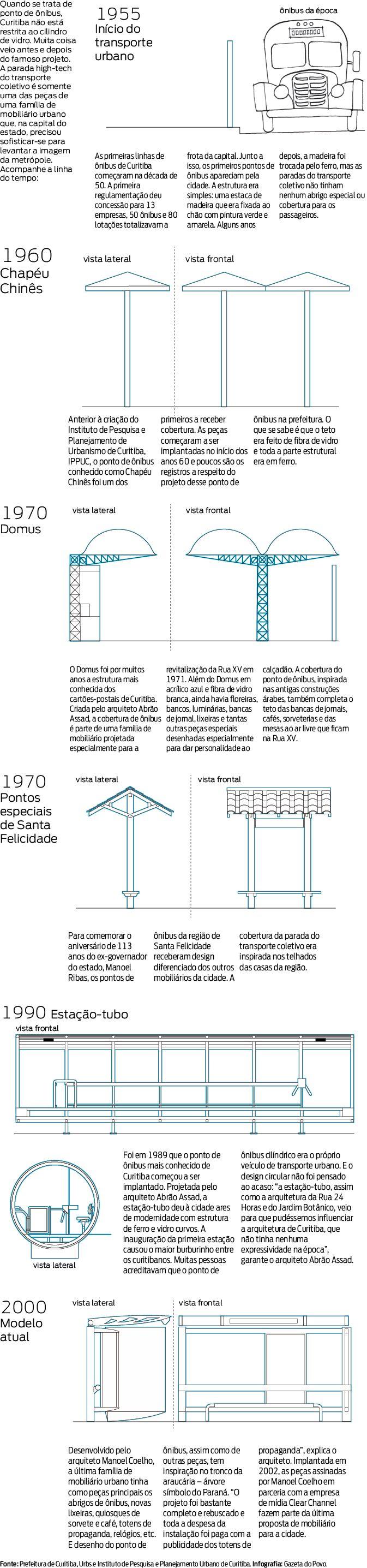 A evolução dos pontos de ônibus de Curitiba.