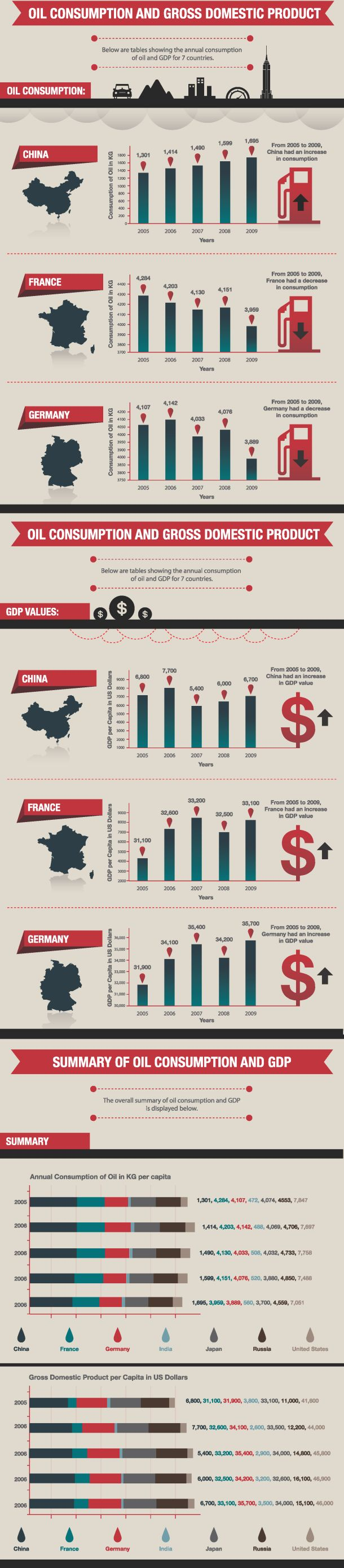 Oil Consumption and Gross Domestic Product [INFOGRAPHIC]