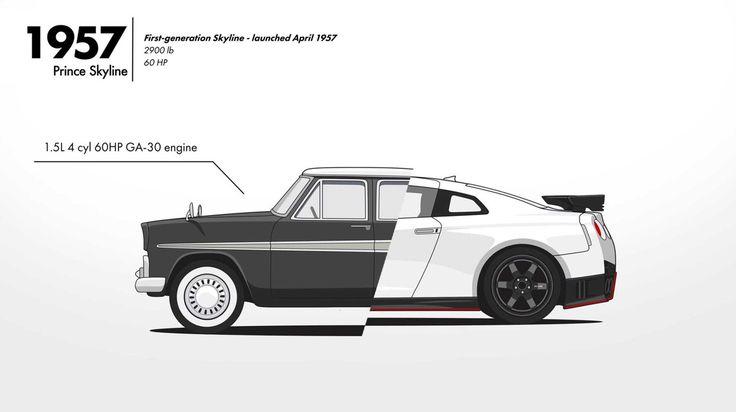 Evolution des Nissan Skyline (GT-R) - Von 1957 bis 2017: http://www.langweiledich.net/evolution-des-nissan-skyline-gt-r/