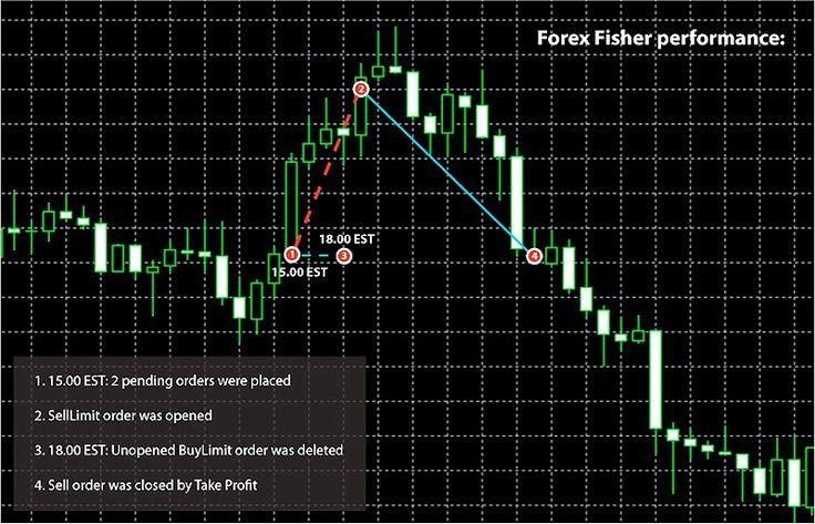 Fish forex robot 4g.ex4