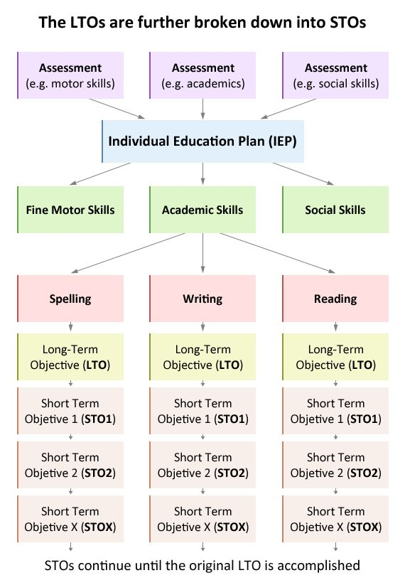 the 25  best individual education plan ideas on pinterest