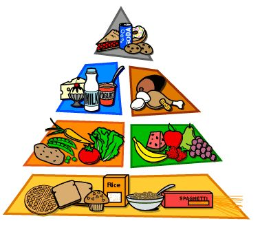 14 best images about piramide alimenticia on pinterest - Piramide alimenticia para colorear ...