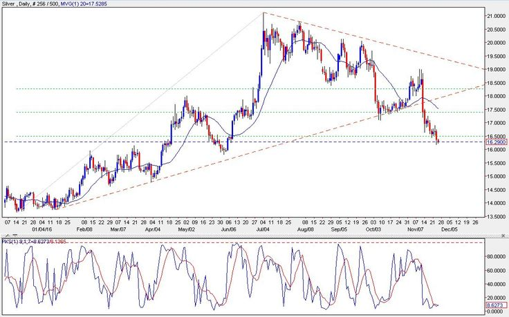 petuhovaso1993: SILVER TODAY - Prices continue to fall while seeking support