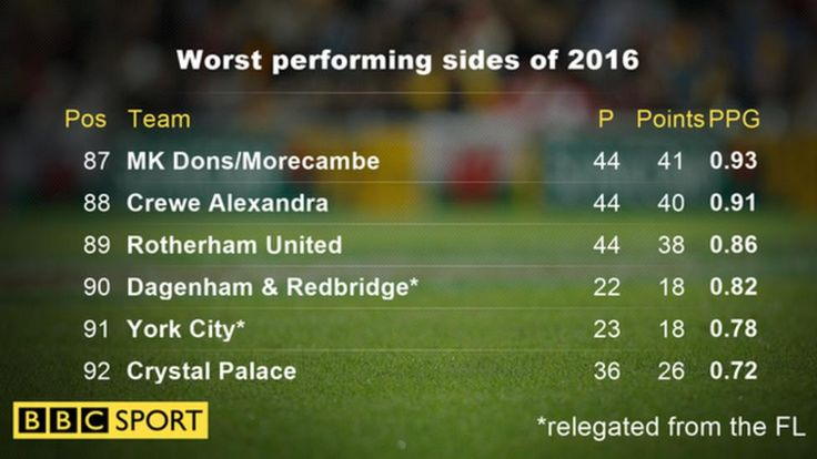Crystal Palace have sacked manager Alan Pardew with the club 17th in the Premier League.  Pardew was appointed on a three-and-a-half-year deal in January 2015 but the 55-year-old has been dismissed after a run of one victory in 11 games.  Palace have taken just 26 points from the 36 Premier League matches they have played in 2016 and are only one point above the relegation zone.
