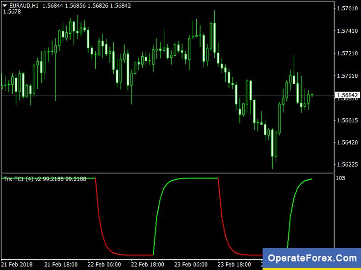 Download Trix Trend Cycle Forex Indicator Mt4 Intraday Trading