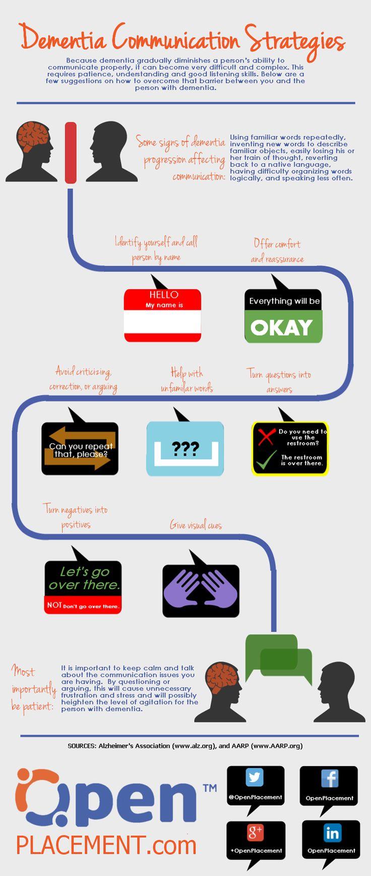 Dementia Communication Strategies infographic. dementia