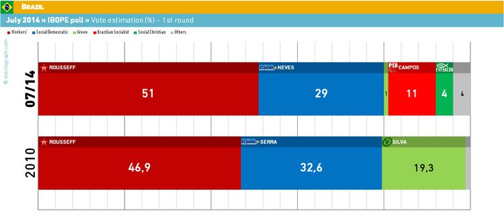 ELECTOGRAPH | Polls and election results at a glance | Sondeos y resultados electorales: BRAZIL, July 2014. Ibope