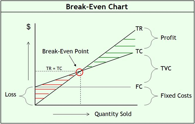 How to Turn Excel Data Into An Excel Chart