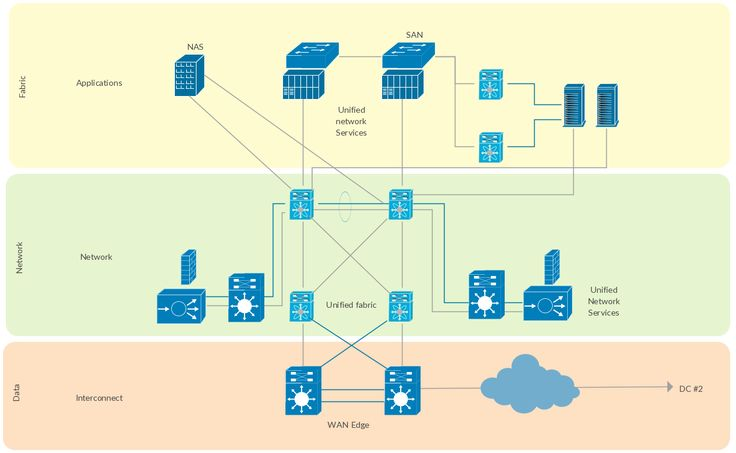 12 best Cisco Network Diagram images on Pinterest Template - network diagram