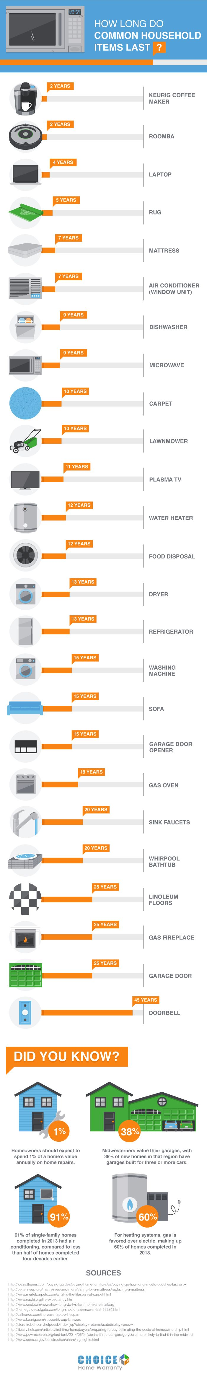 How long will your furniture and common household appliances last? Find out in this handy infographic.
