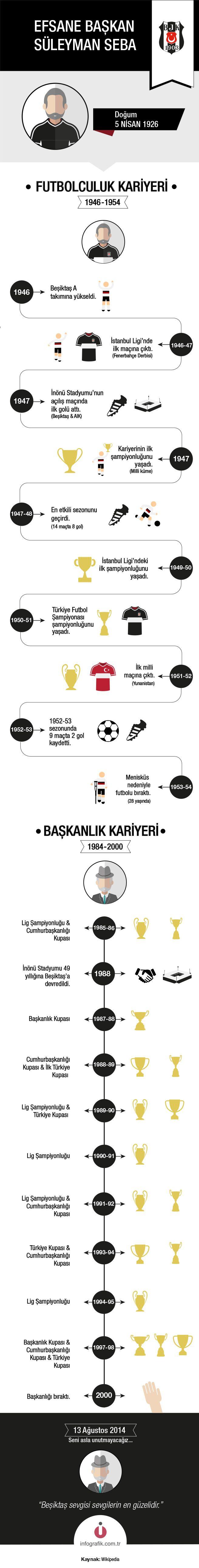 Efsane Başkan: Süleyman Seba