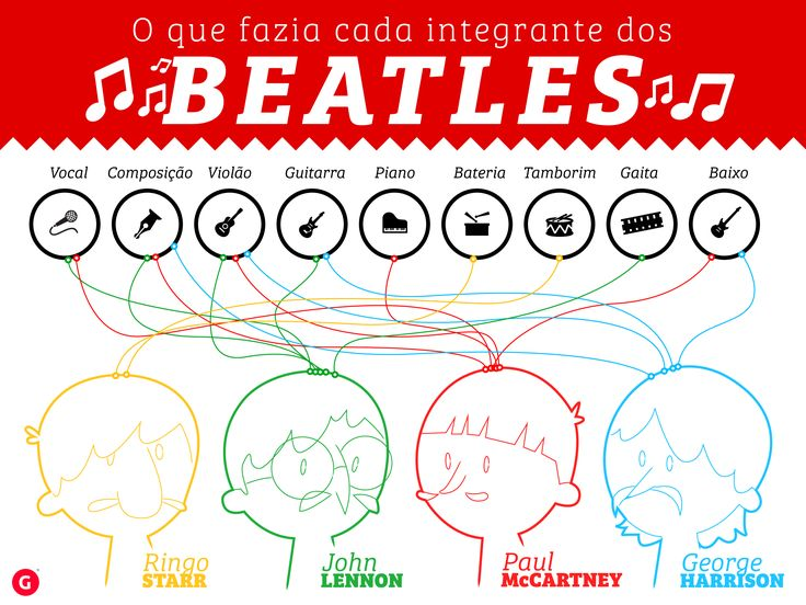 The 16 best infogrficos images on pinterest chistes colour infogrfico beatles fandeluxe Choice Image