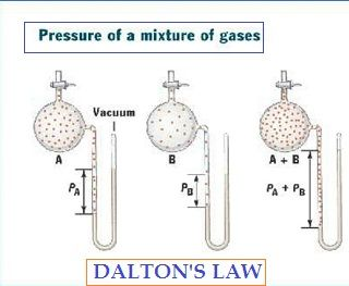 Dalton's Law | Dalton's law of partial pressures