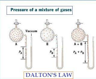 Dalton's Law | Dalton's law of partial pressures