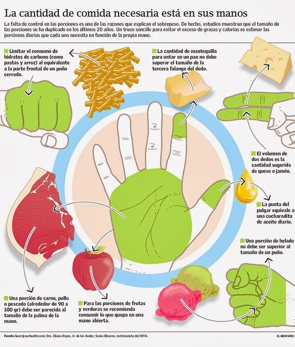 El secreto de las porciones de comida, para tener el peso ideal.  Nuestra nutricionista Claret Mata, tiene más tips, para compartir.   Pide tu cita.