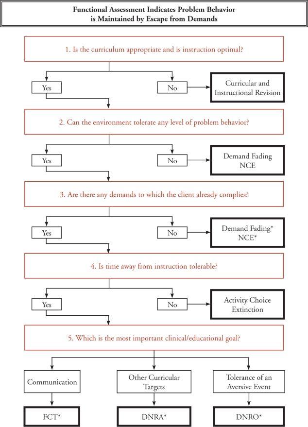 major management functions described by Henri Fayol