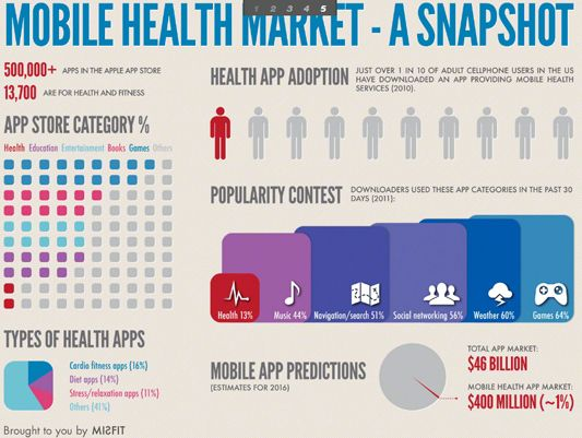 Infographics: Digital Health App, are you in ?