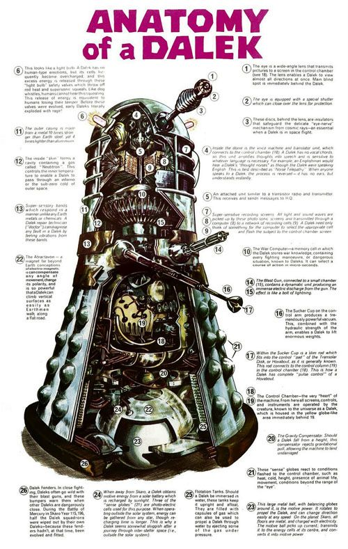 "Anatomy of a Dalek Now, what would be an awesome idea is if we could develop an ""Operation"" styled board game with a Dalek instead of a human that screams ""exterminate"" whenever you screw up.:"
