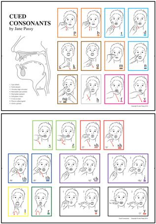 Cued Articulation Chart